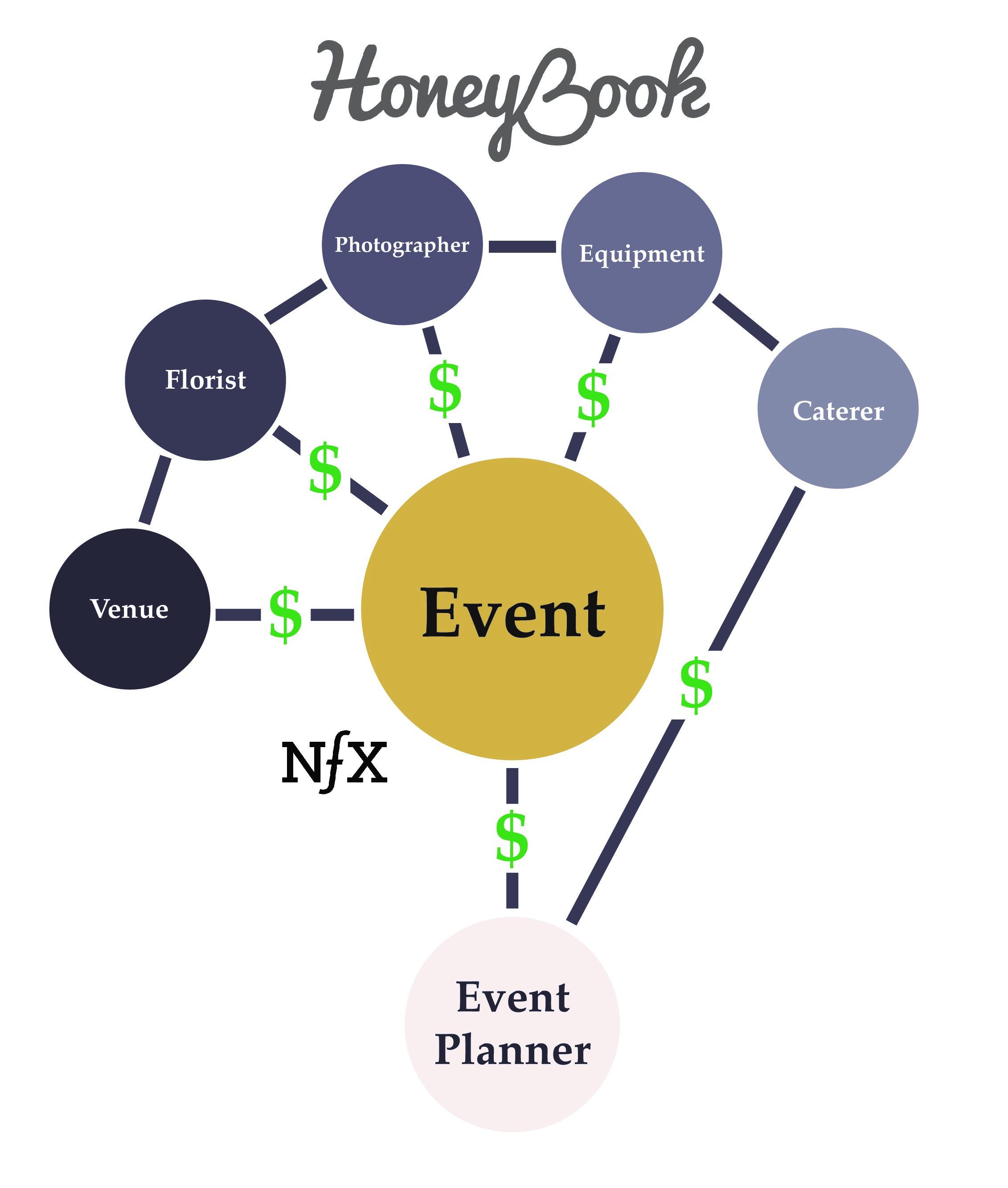 Market-Network-Companies-honeybook