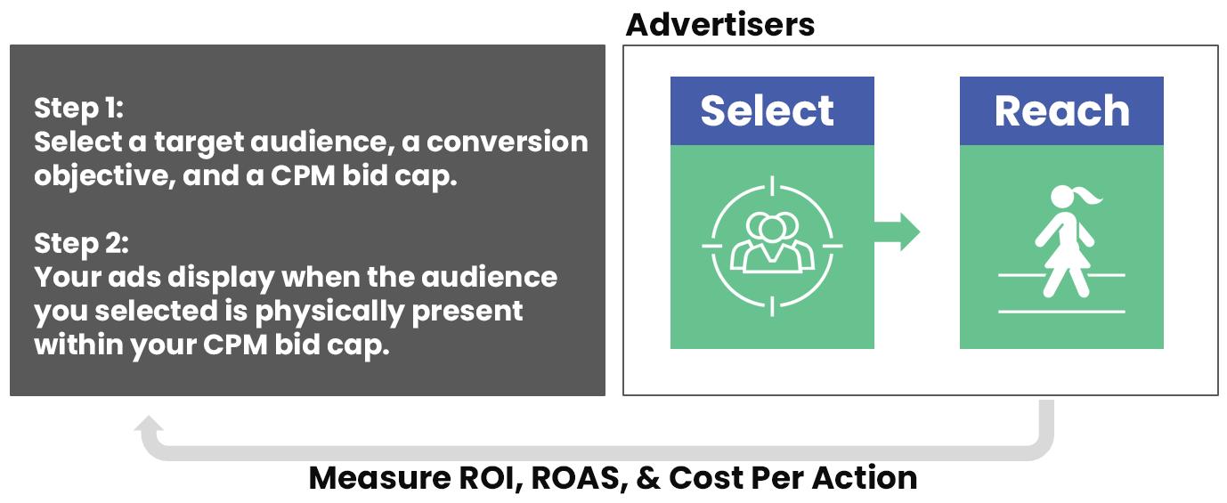 advertisers-flow-1-1